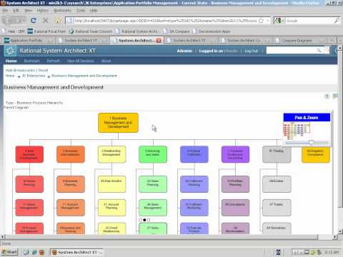 Application Portfolio Management with IBM Rational Focal Point and System Architect