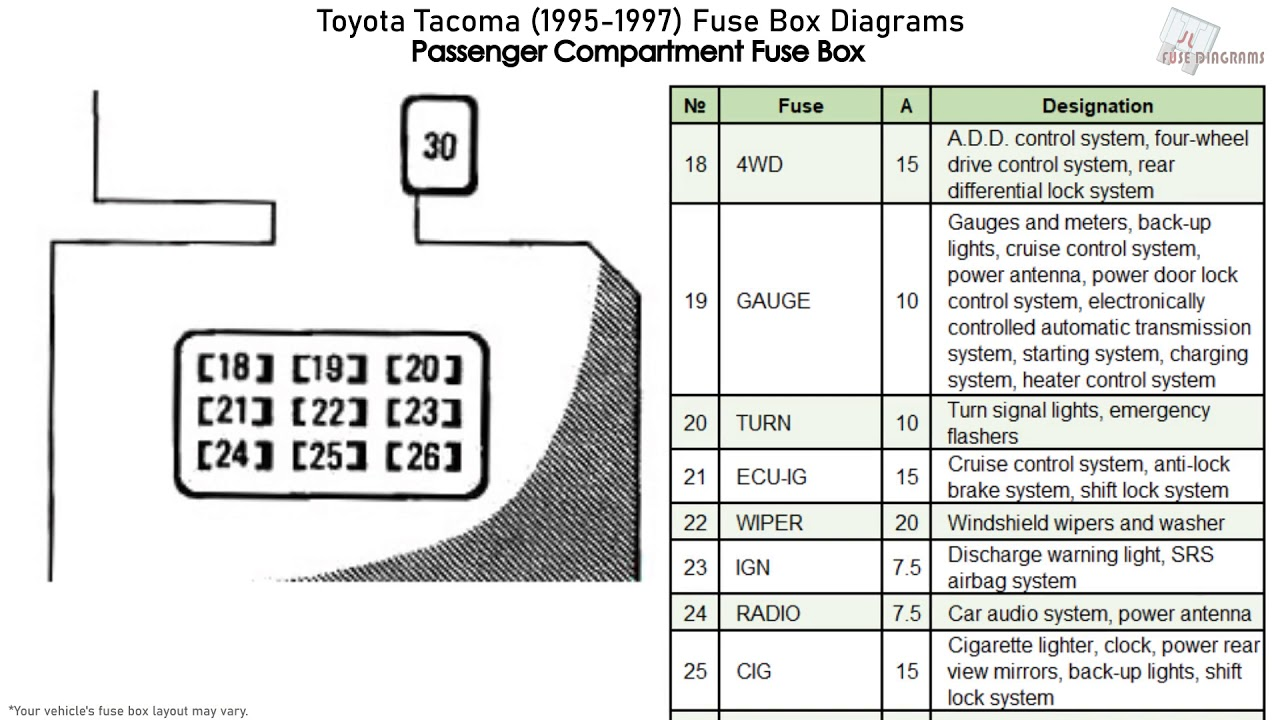 Toyota Tacoma (1995-1997) Fuse Box Diagrams - YouTube