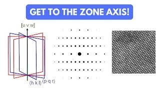 Zone axis alignment when performing TEM
