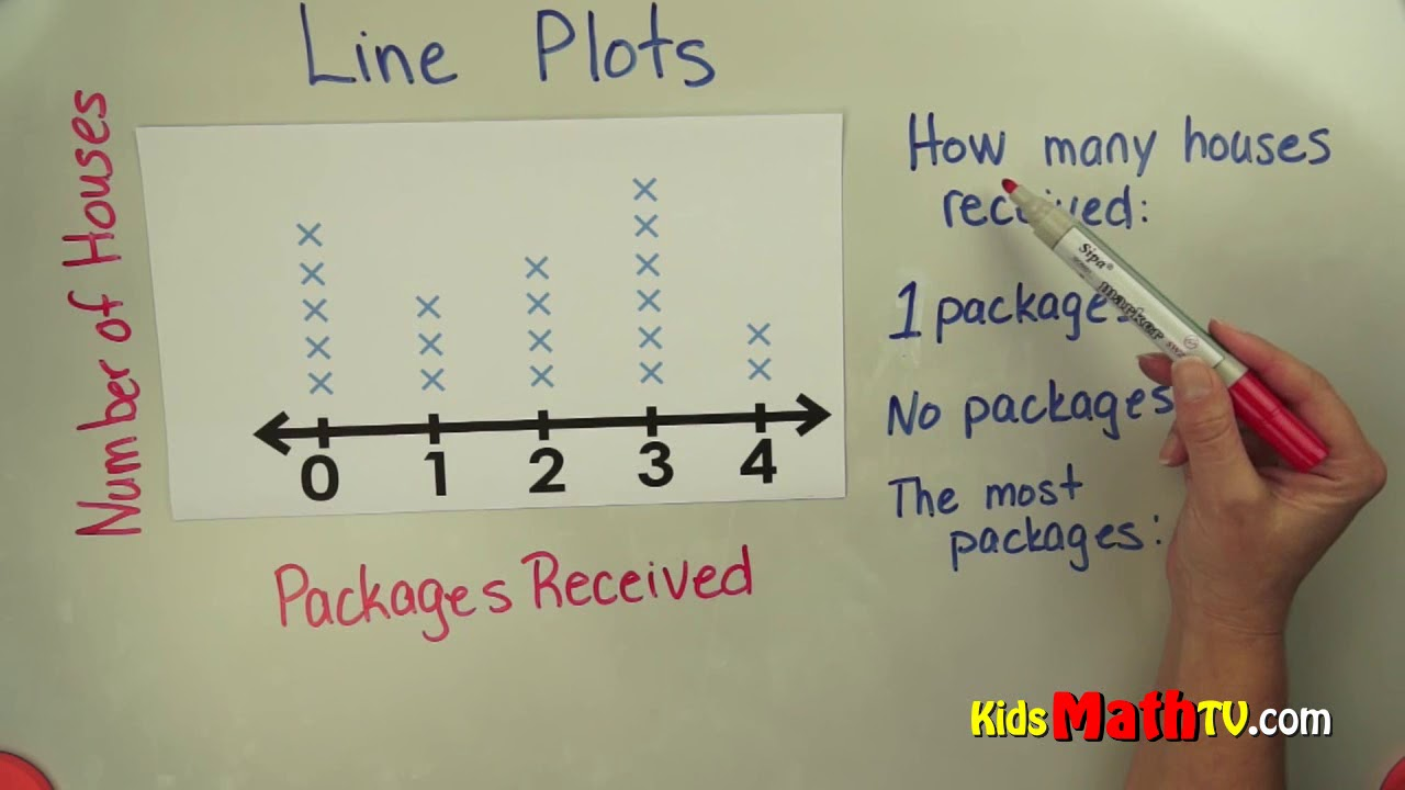 Line plots on graphs math video tutorial, 4th, 5th, 6th and 7th ...