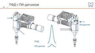 Хроматэк Кристалл: Детектор ПФД