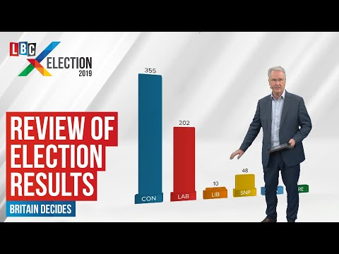 Martin Stanford Reviews The Election Results