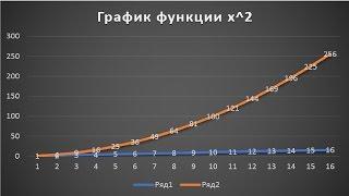 как построить график функции в Excel Office 365