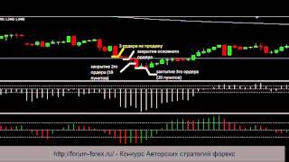Форекс стратегия Ва банк для разгона депозита
