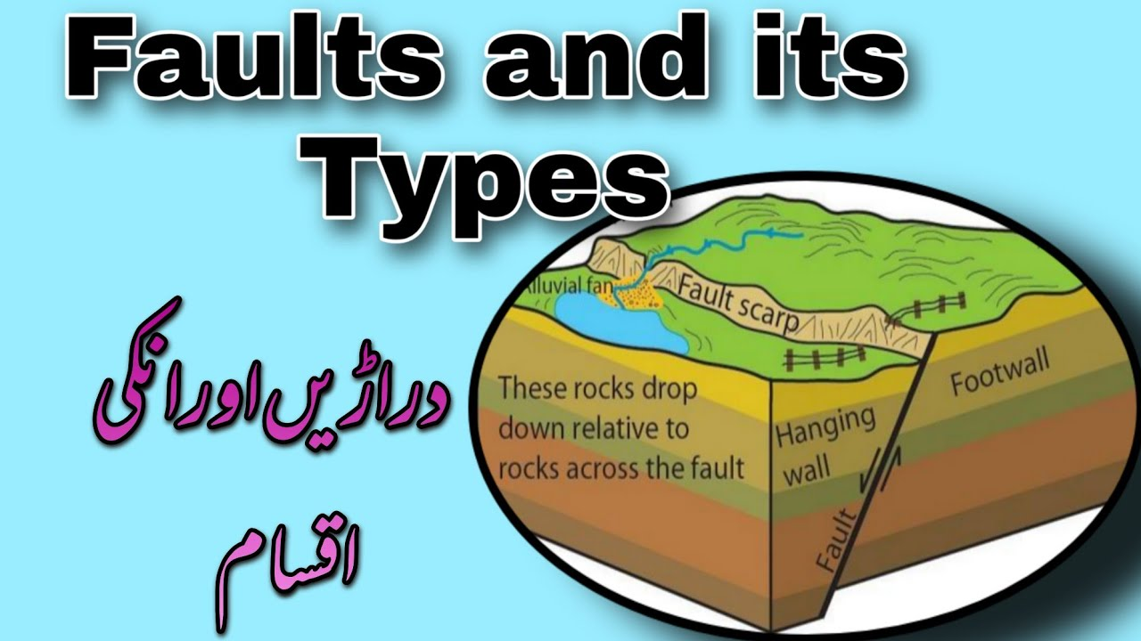 Download Faults and Types of Faults | Dararian aur un ki Aksam | Quick Review