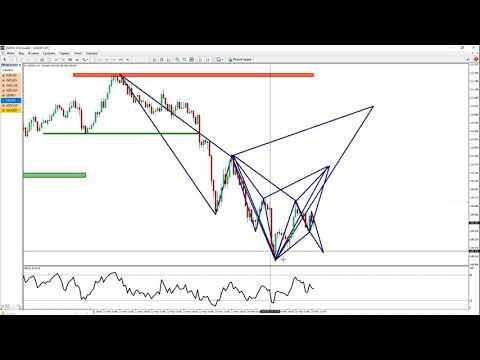 Обзор рынка форекс  EUR USD GBP USD USD JPY Паттерны Гартли Сайфер Бабочка