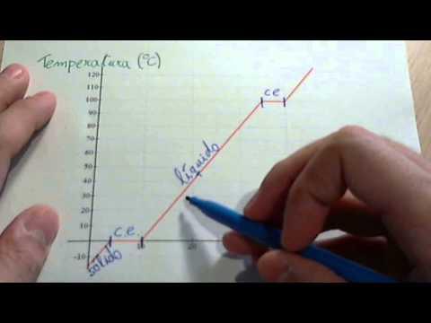 Gráfico de temperatura y estados de la materia