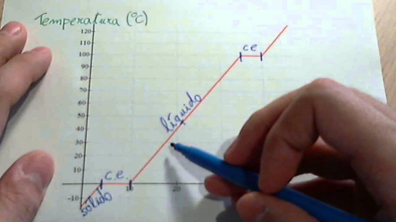 Gráfico de temperatura y estados de la materia - YouTube