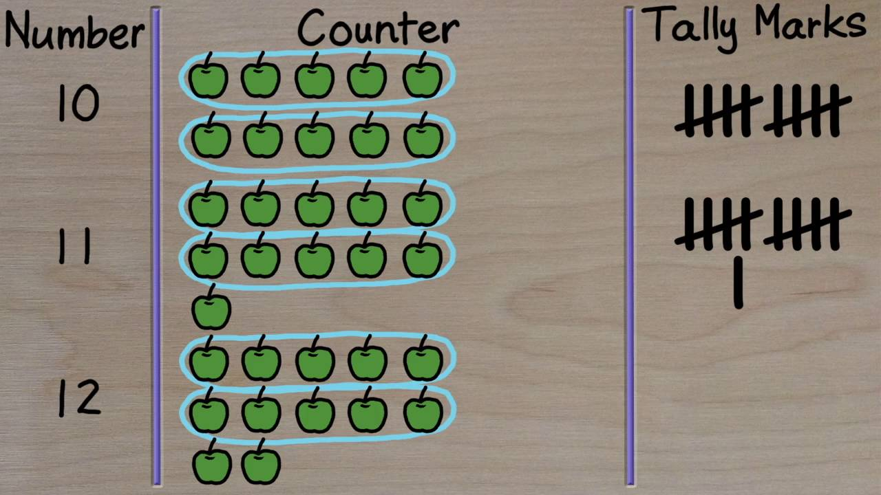 small resolution of Lesson On Counting With Tally Marks - YouTube