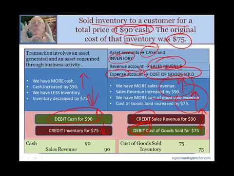 Financial Accounting 03 03 J Example Sales and Cost of Goods Sold