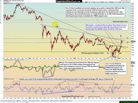 Precious Metals & Mining Sector Analysis Jan 28, 2015