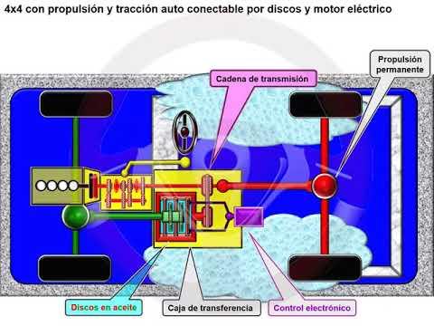 Tipos de tecnología 4x4 o de transmisión integral (6/18)