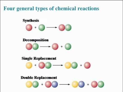 chemistry predicting products worksheet