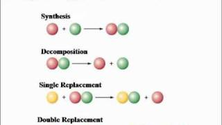 Honors Chem 8.2 - Synthesis and Decomposition Reactions