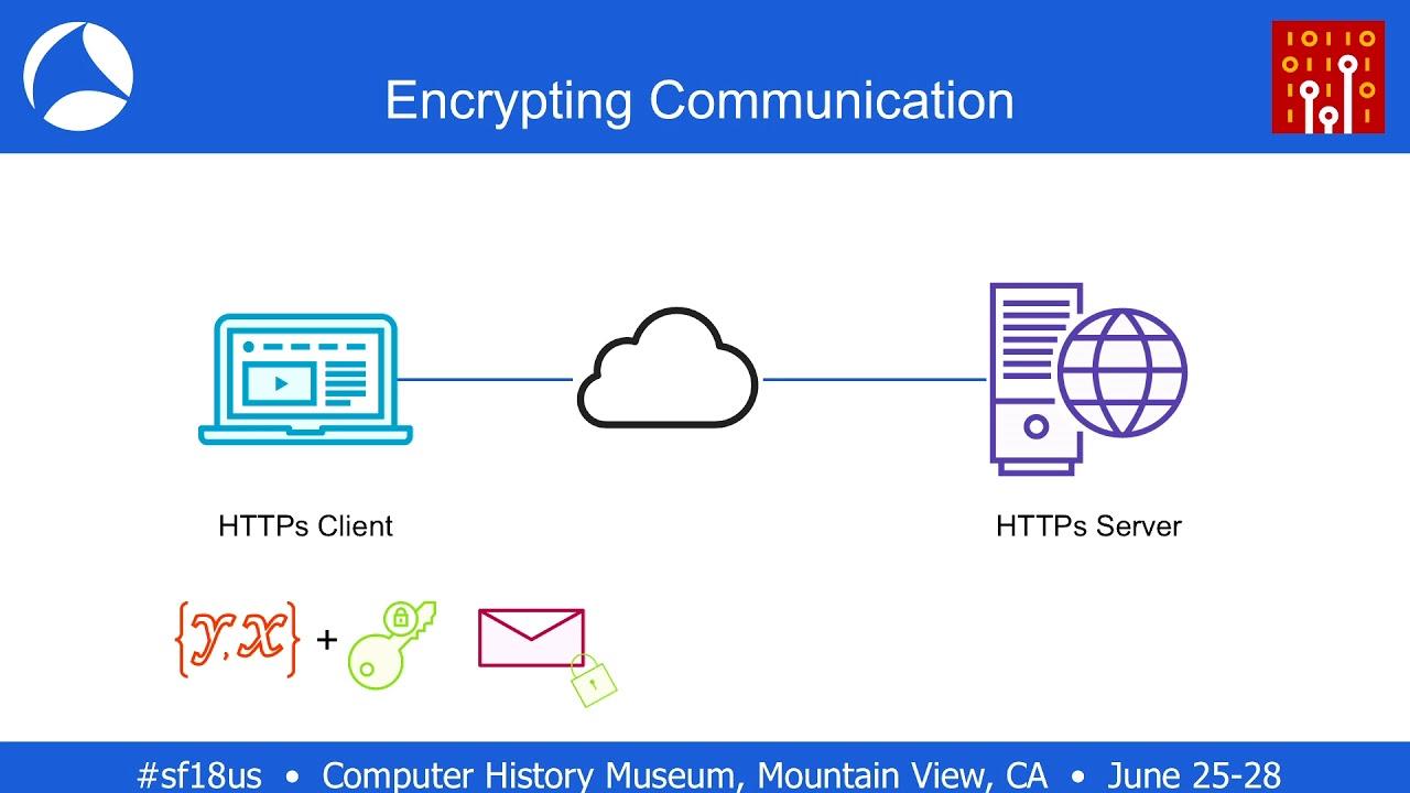 SF18US - 35: Examining SSL encryption/decryption using Wireshark (Ross  Bagurdes)
