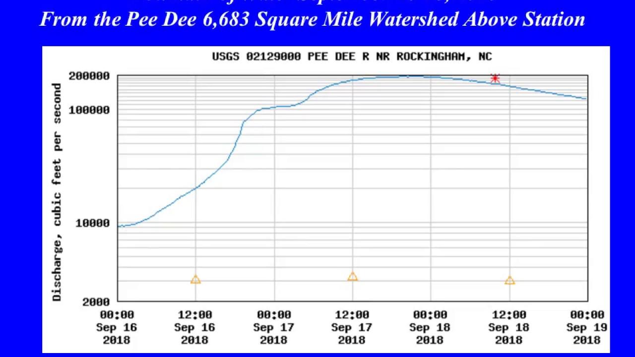 Hurricane Florence Pee Dee River Crests At Rockingham Nc At 126