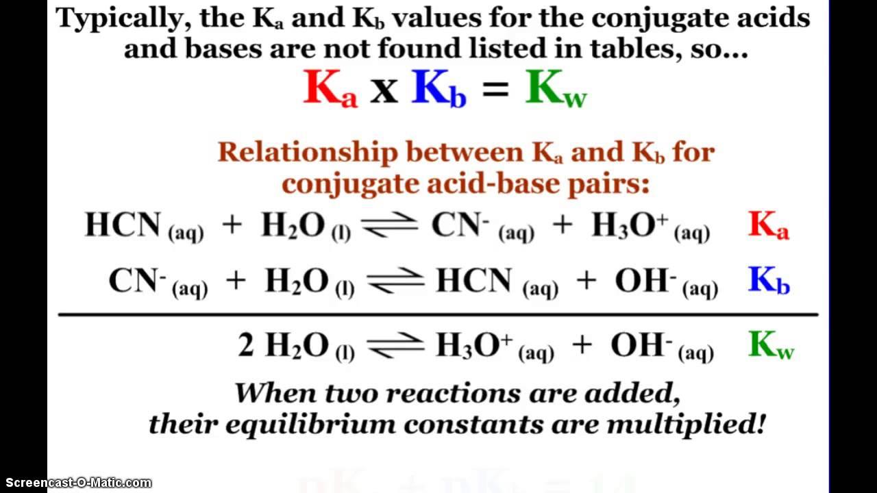 AP Chemistry Acid-Base Properties of Salt Solutions - YouTube
