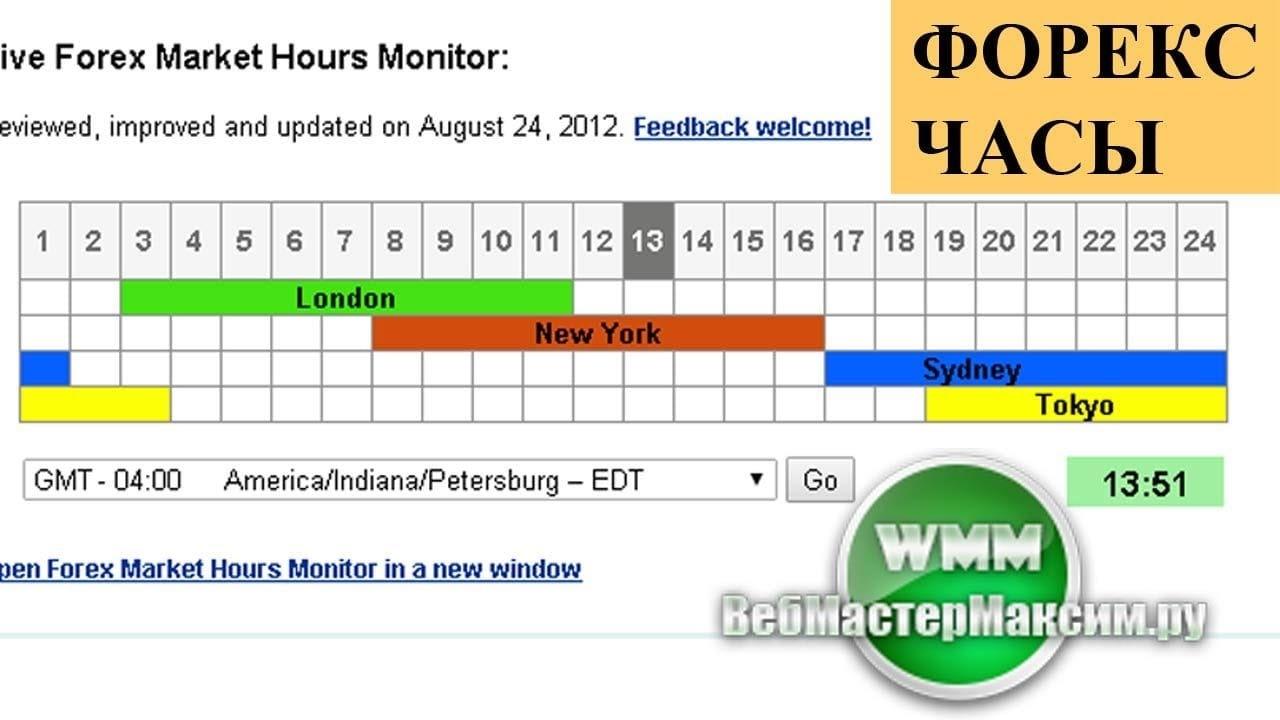 Часы сессий форекс скачать погода в москве на форексе