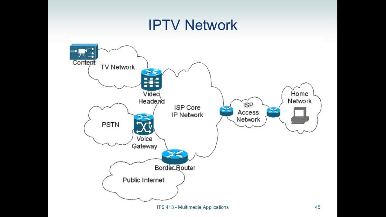 Image Result For Which Iptv Works In Uae