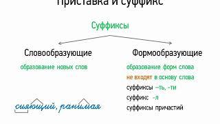 Приставка и суффикс (5 класс, видеоурок-презентация)