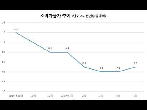 2분기 가계대출 15.4조↑- 한국 디플레 공포 확산