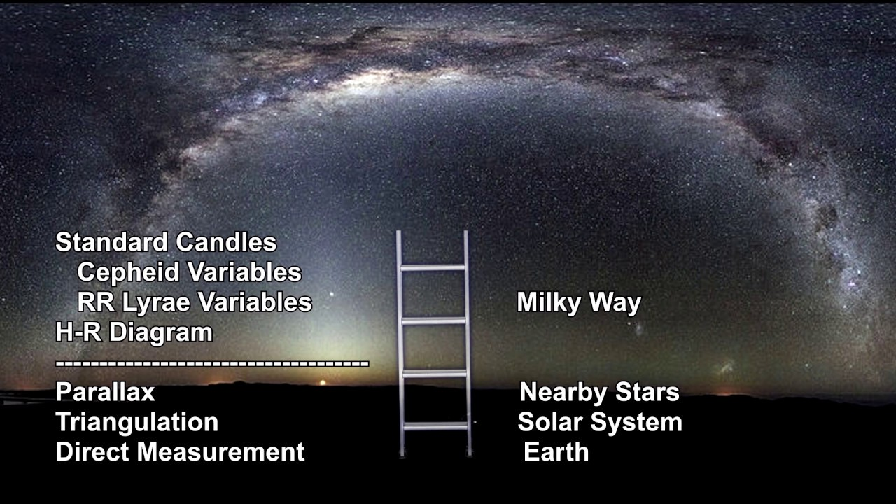 small resolution of classroom aid distance ladder hr diagram and cepheid standard candles