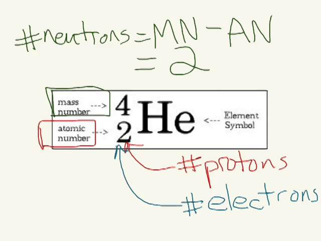 Unit 2 Atomic Model Theory, Isotopes, Parts Of The Atom, Average