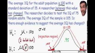 Hypothesis Testing - Statistics
