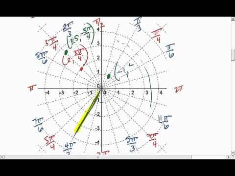 8.2 (2 of 5) Polar Coordinates, Plotting Points and