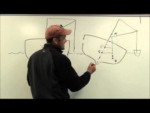 Stability Unit, Part 2: Change in the Center of Gravity