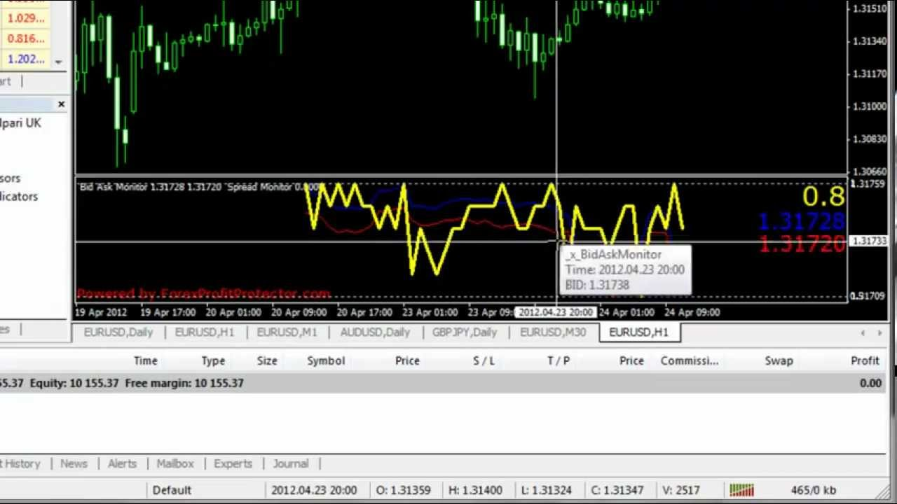 Forex trading smallest spread