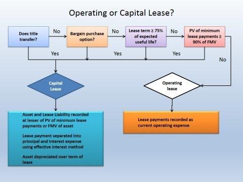 Capital Vs Operating Lease >> 15 2 Operating Or Capital Lease