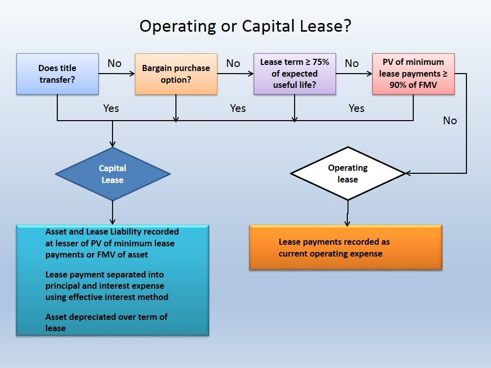 operating leases What's the difference between capital lease and operating lease there are  two kinds of accounting methods for leases: operating and capital lease.