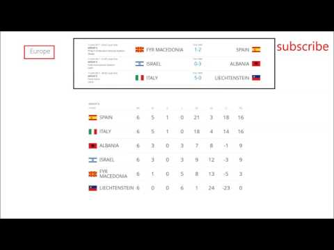 World cup 2018 qualifications. | Europa | Oceania | Results and Standings
