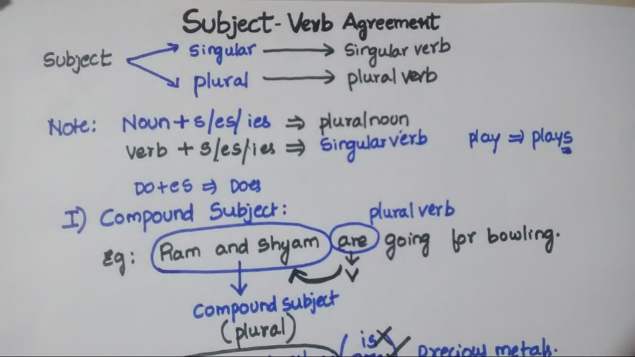 Subject Verb Agreement Part 1 Telugu Youtube