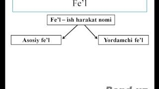 урок английского языка на узбекском языке № 1(, 2014-02-20T14:49:59.000Z)