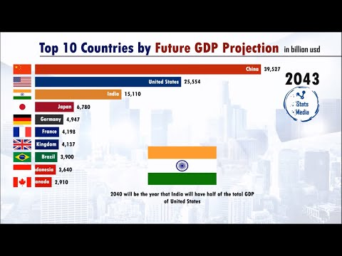 World's Richest Countries In The Future (2020-2100) | Pardee.edu