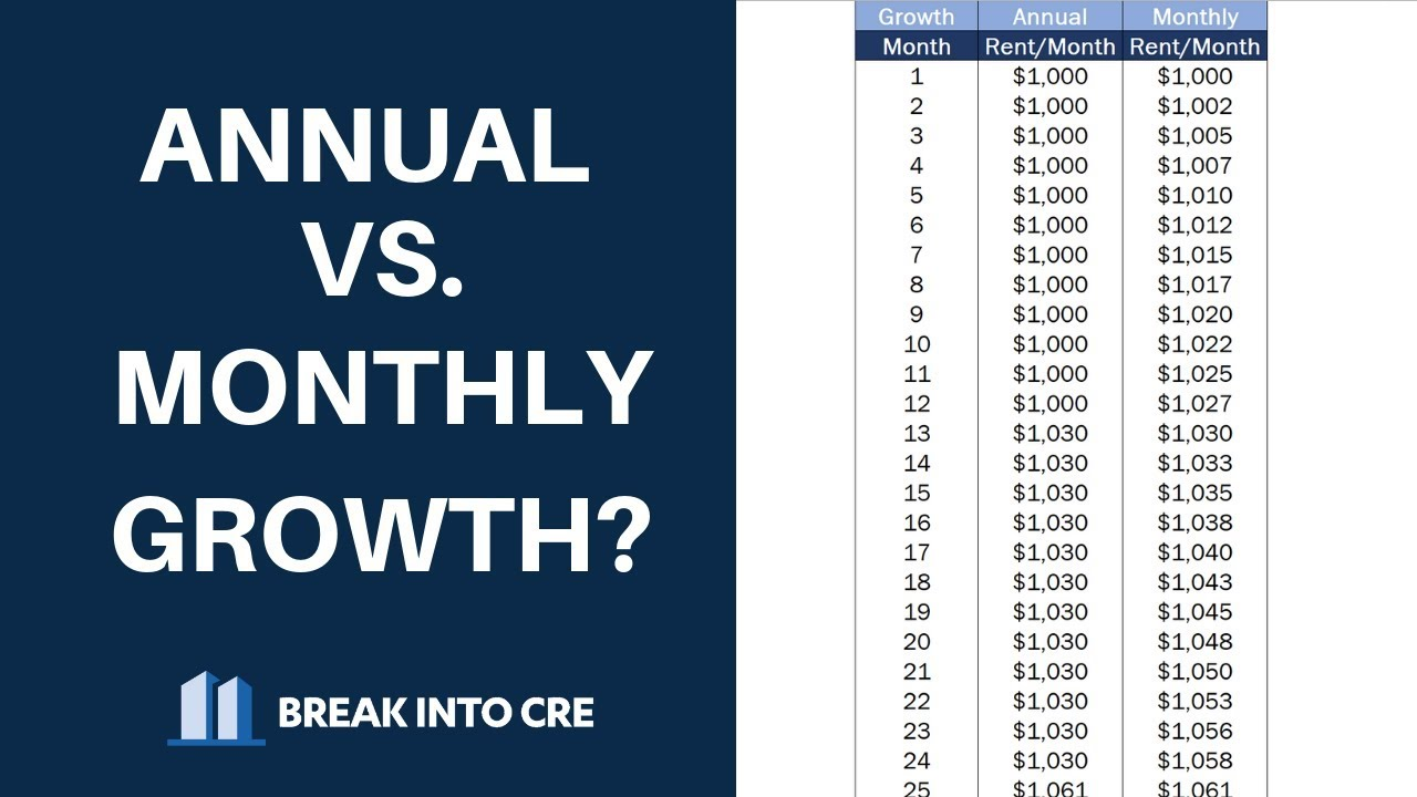Real Estate Financial Modeling - Should I Model Monthly or Annual Growth?