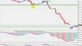 The FOREX and Price Patterns