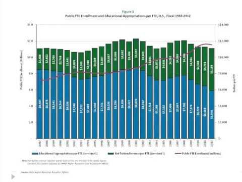 Webinar - State Higher Education Finance (SHEF) Report - FY2012
