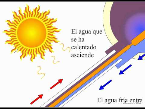 Como Hacer Un Calentador Solar Casero Doovi