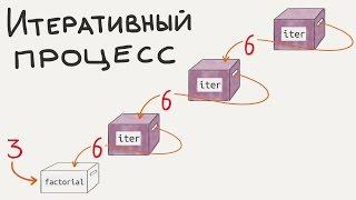 Итеративный процесс / Введение в программирование, урок 9 (JavaScript ES6)