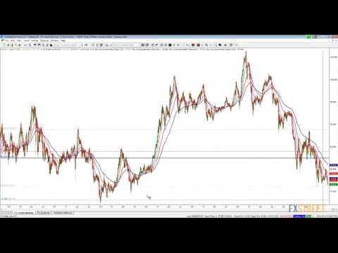 CAD/JPY Analysis: Algos & smart money