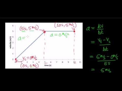 Calculating Distance From Velocity Versus Time Graph