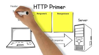 Routing HTTP Requests in PHP Mp3