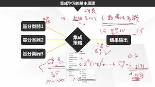 第13课第1节:集成学习算法原理