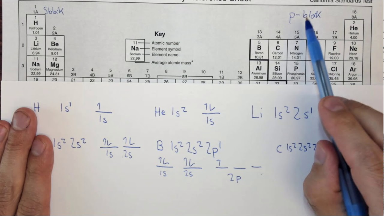 aufbau diagram magnesium [ 1280 x 720 Pixel ]