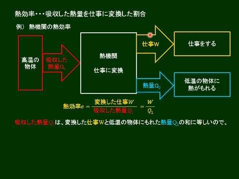 高校物理 気体の内部エネルギー   by Nagira Academy