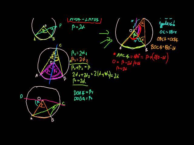 3. A középponti és kerületi szögek tétele