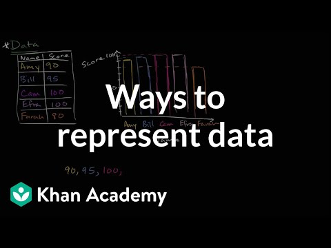 Ways to represent data | Data and statistics | 6th grade | K